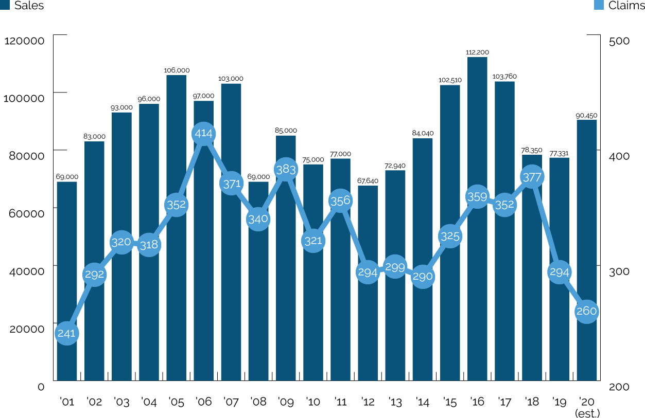 Annual claims and sales, 2001-2020