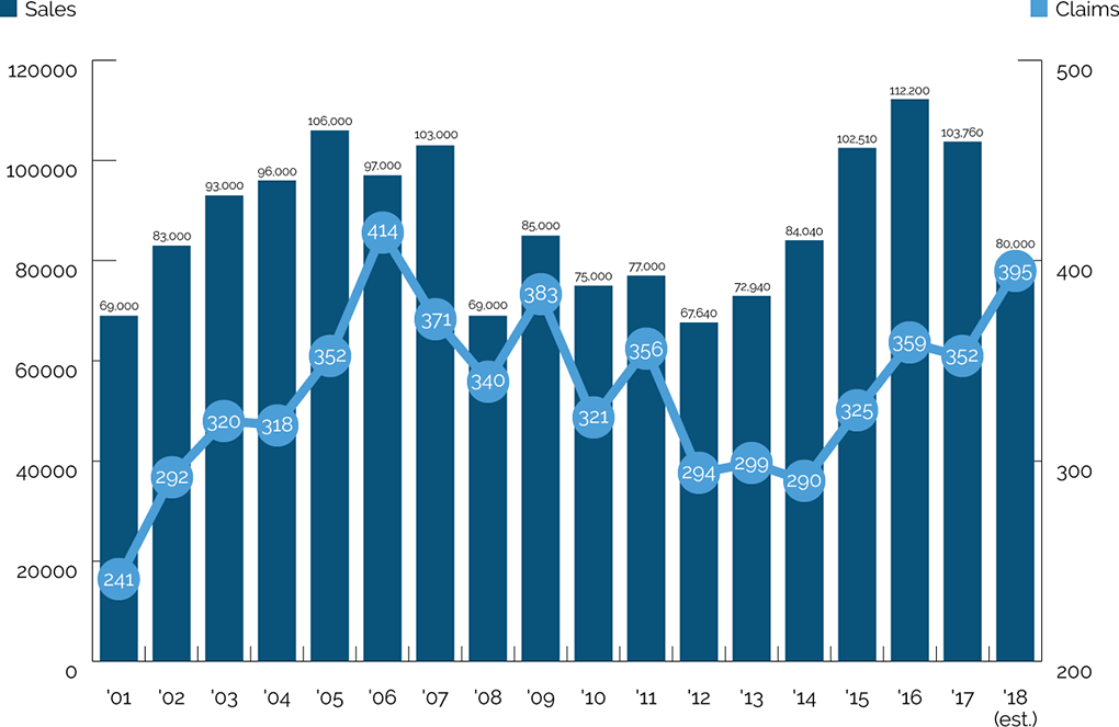 annual claims and sales 2001-2018