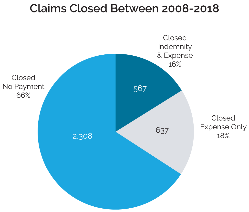 Claims Closed Between 2008-2018