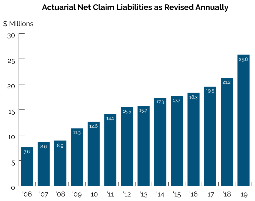 Actuarial Net Claim Liabilities as Revised Annually