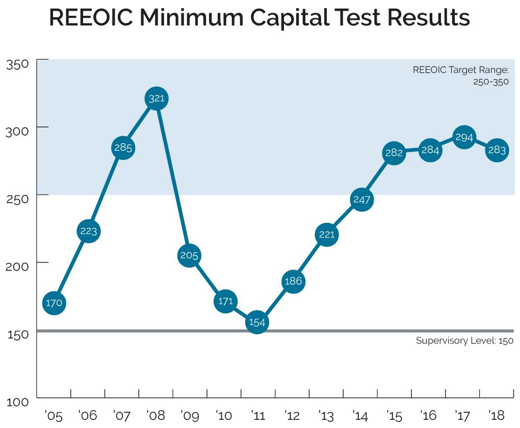 REEOIC Minimum Capital Test Results