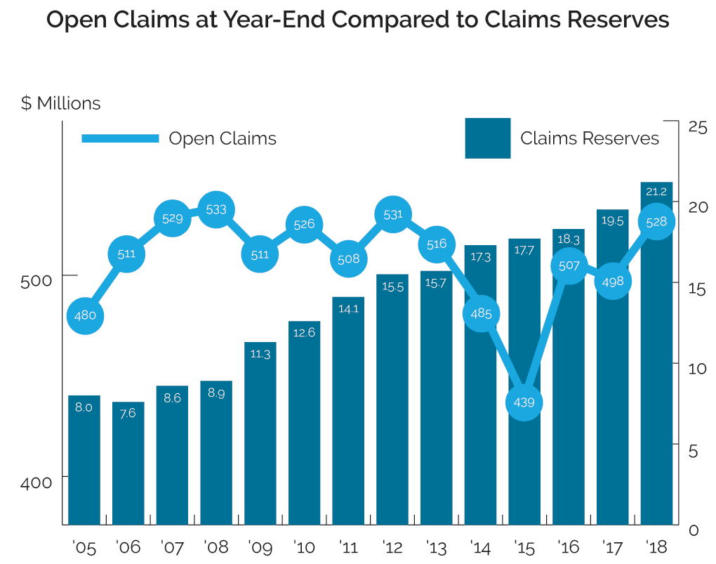 Open Claims at Year-End Compared to Claims Reserves