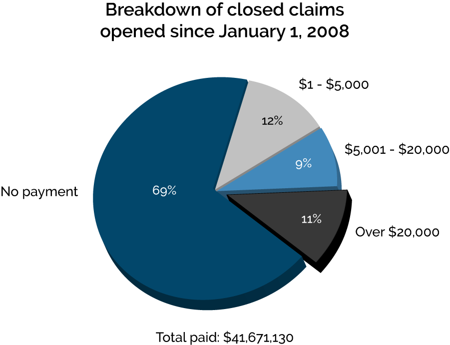 Breakdown of Closed Claims Opened Since January 1, 2018
