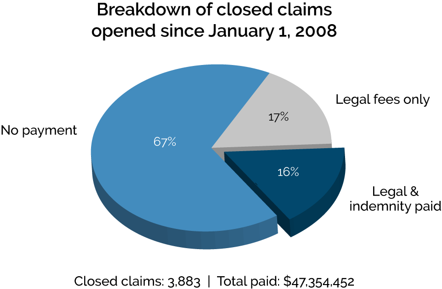 Breakdown of closed claims opened since January 1, 2008